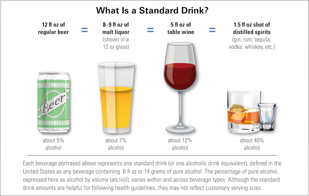 What is a Standard Drink (infographic from NIH)